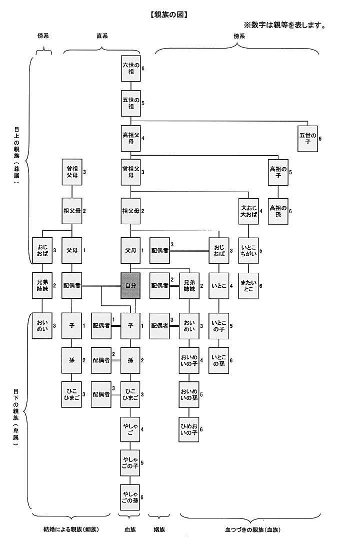 6親等以内の家族
